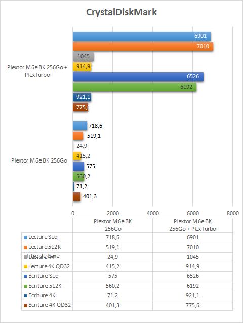 Plextor_M6e_BK_256Go_resultats_plexturbo_crystaldiskmark