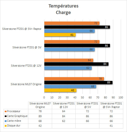 Silverstone_FTZ01_resultats_charge_temperatures