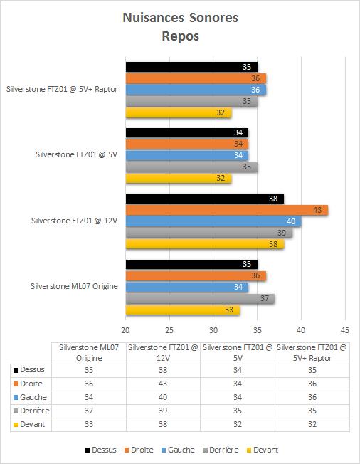 Silverstone_FTZ01_resultats_repos_nuisances_sonores