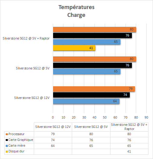 Silverstone_SG12_resultats_charge_temperatures