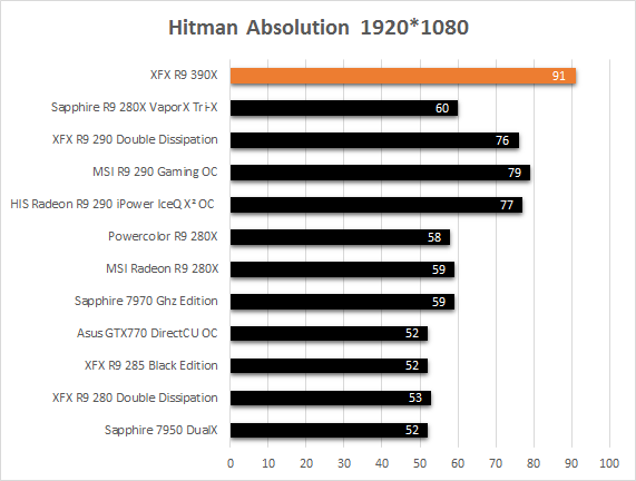 XFX_R9_390X_jeux_hitman_absolution