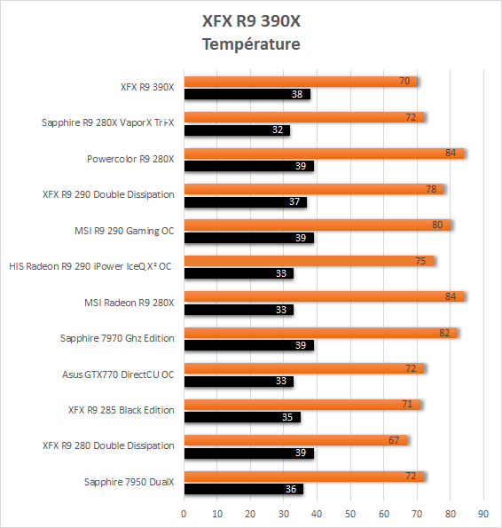 XFX_R9_390X_origine_temperature