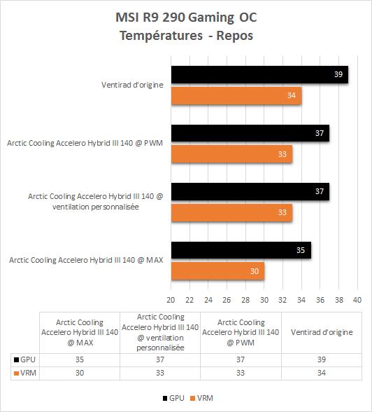 Arctic_Cooling_Accelero_Hybrid_III_140_resultats_repos_temperatures
