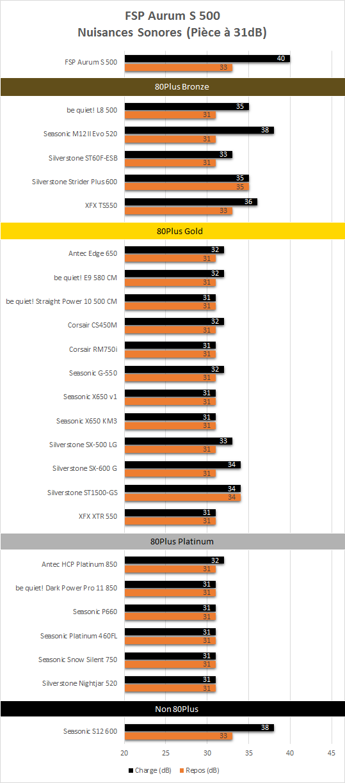 FSP_Aurum_S_500_resultats_niveau_sonore