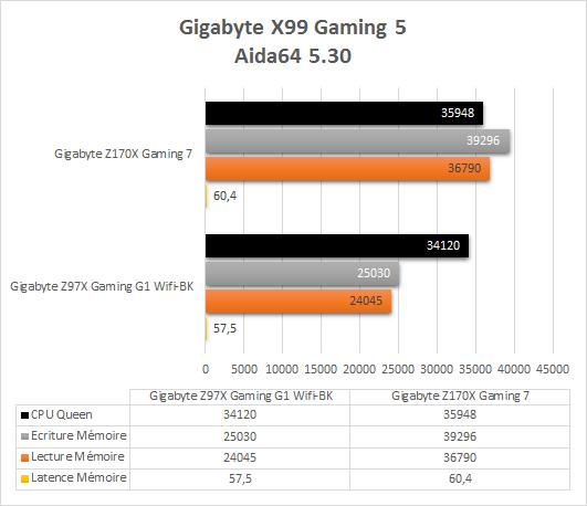 Gigabyte_Z170X_Gaming_7_resultats_aida64_5_30