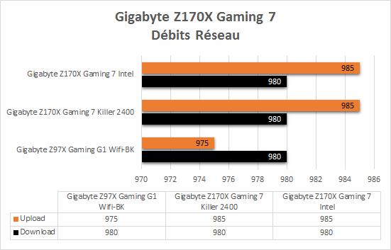 Gigabyte_Z170X_Gaming_7_resultats_debits_reseau