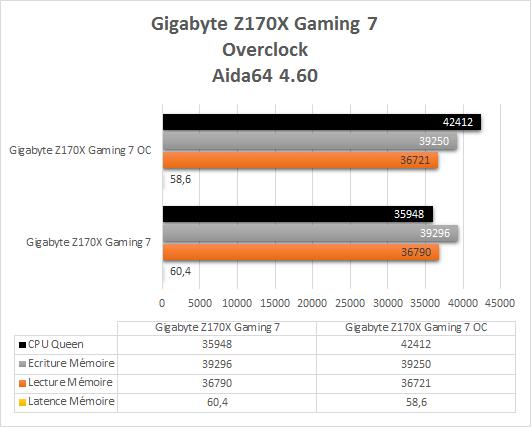 Gigabyte_Z170X_Gaming_7_resultats_oc_aida64_5_50
