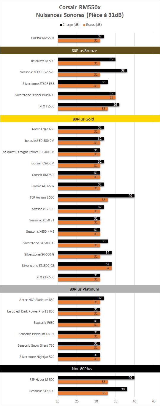 Corsair_RM550X_resultats_nuisances_sonores
