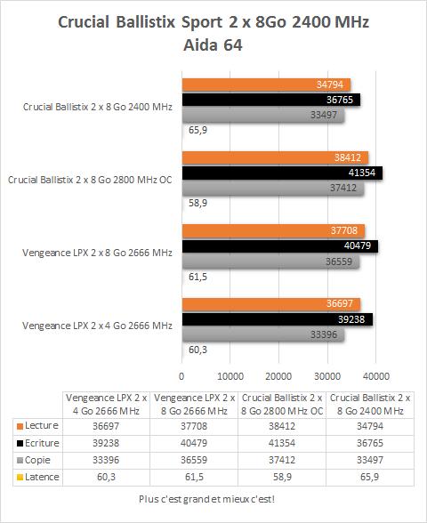 Crucial_Ballistix_2_x_8_Go_DDR4_2400_MHz_resultats_aida64