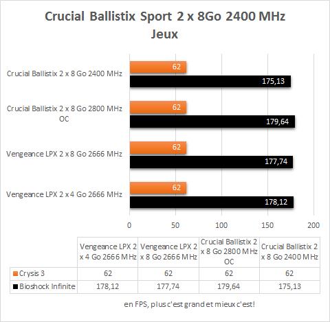 Crucial_Ballistix_2_x_8_Go_DDR4_2400_MHz_resultats_jeux