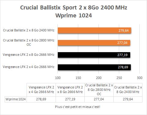 Crucial_Ballistix_2_x_8_Go_DDR4_2400_MHz_resultats_wprime1024