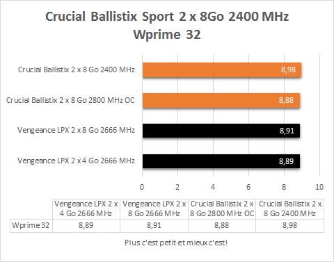 Crucial_Ballistix_2_x_8_Go_DDR4_2400_MHz_resultats_wprime32