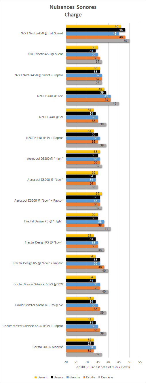 NZXT_Noctis_450_resultats_charge_niveau_sonore