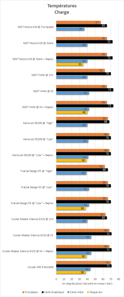 NZXT_Noctis_450_resultats_charge_temperatures
