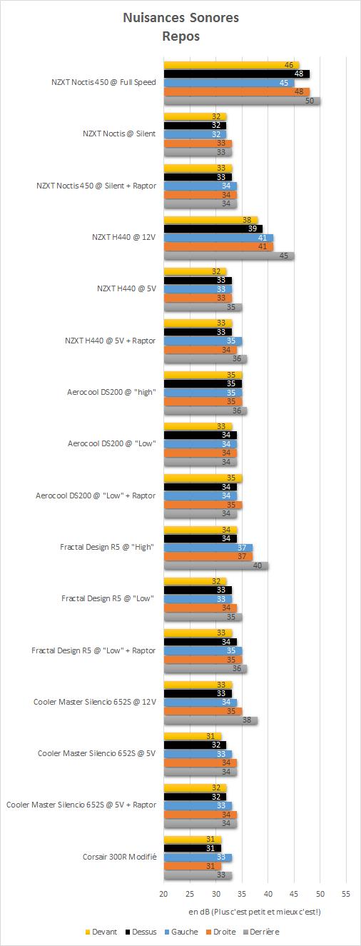NZXT_Noctis_450_resultats_repos_niveau_sonore