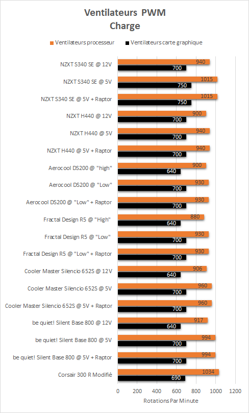 NZXT_S340_SE_resultats_charge_PWM