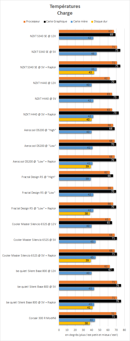 NZXT_S340_SE_resultats_charge_temperatures
