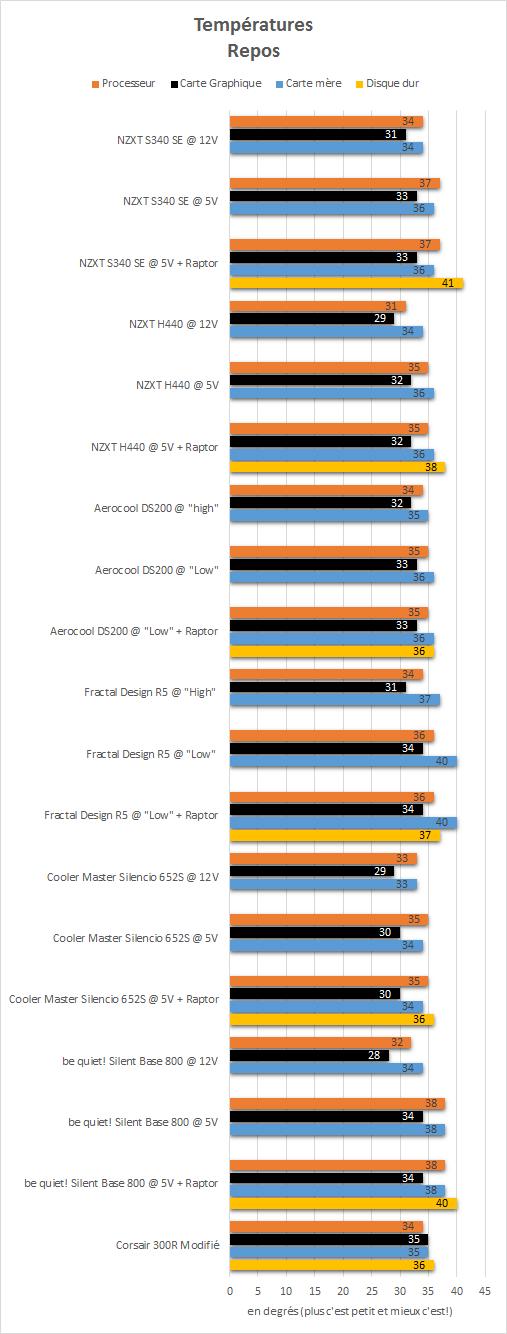 NZXT_S340_SE_resultats_repos_temperatures