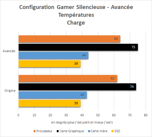 PC_Gamer_Silencieux_resultats_avancee_charge_temperatures