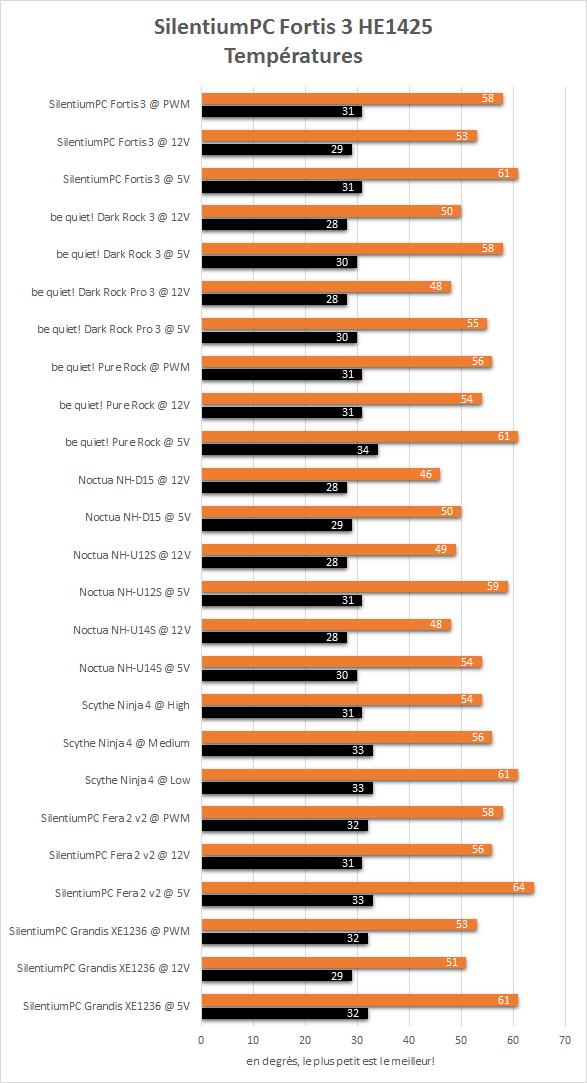 SilentiumPC_Fortis_3_resultats_temperatures