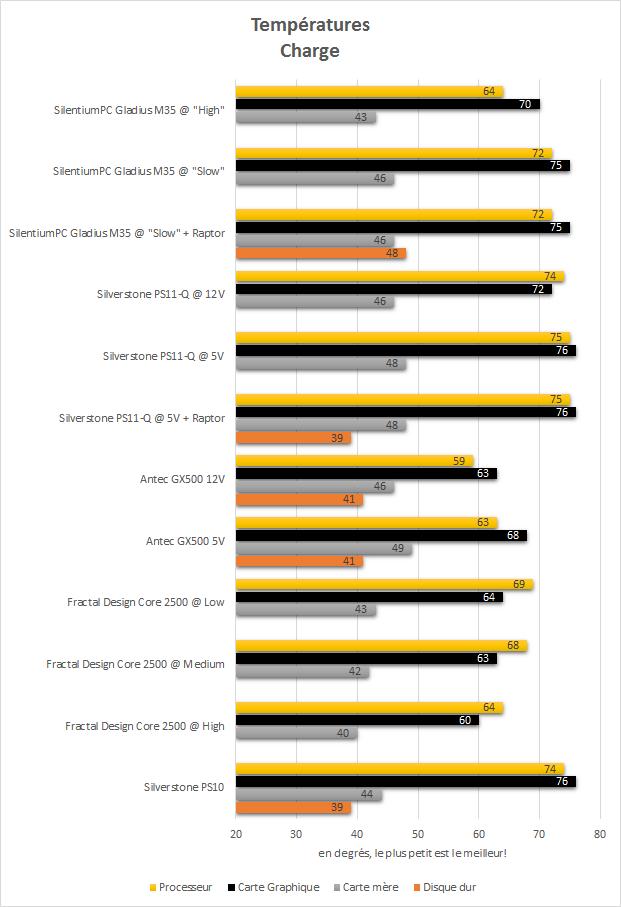 SilentiumPC_Gladius_M35_pure_black_resultats_charge_temperatures