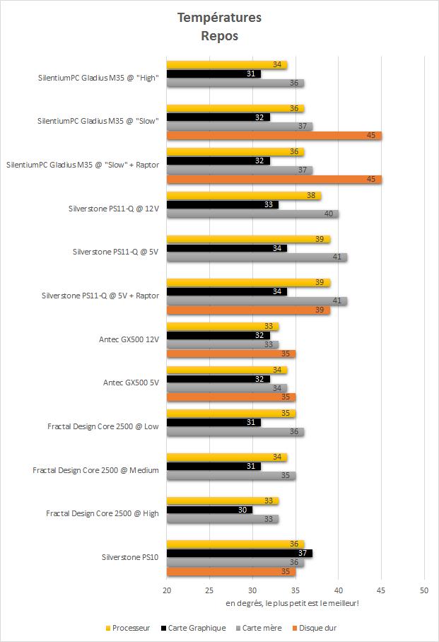 SilentiumPC_Gladius_M35_pure_black_resultats_repos_temperatures