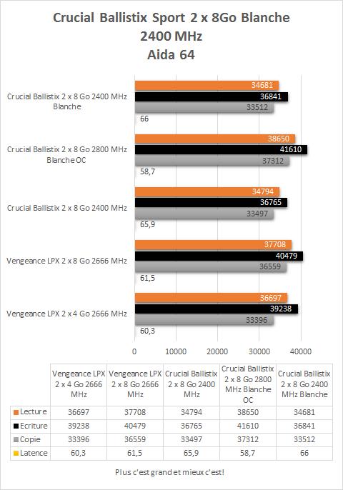 Crucial_DDR4_ballistix_sport_blanche_2_x_8_2400_resultats_aida64