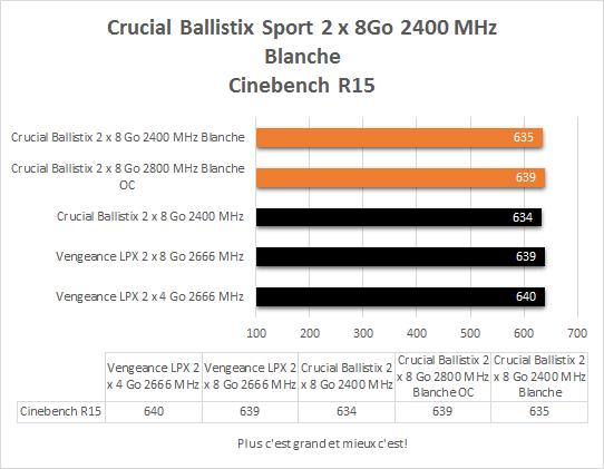Crucial_DDR4_ballistix_sport_blanche_2_x_8_2400_resultats_cinebench_R15