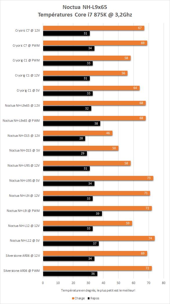 Cryorig_C7_resultats_temperatures