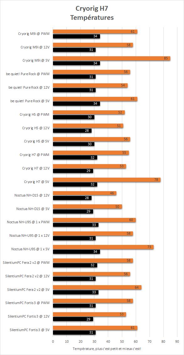Cryorig_M9_resultats_temperatures