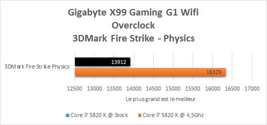 Gigabyte_X99_gaming_G1_resultats_OC_3DMark_fire_strike