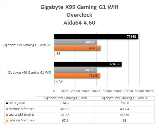 Gigabyte_X99_gaming_G1_resultats_OC_aida_64_4_60