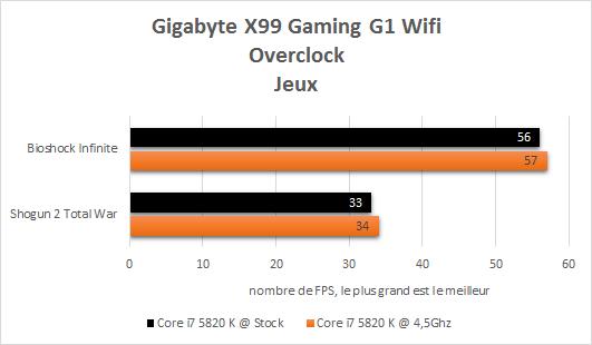 Gigabyte_X99_gaming_G1_resultats_OC_jeux