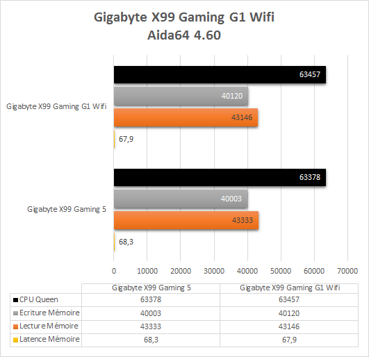 Gigabyte_X99_gaming_G1_resultats_aida64_4_60