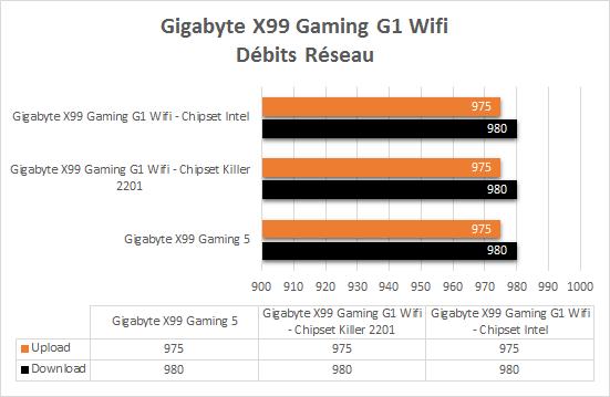 Gigabyte_X99_gaming_G1_resultats_debits_reseau