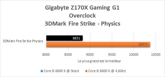 Gigabyte_Z170X_Gaming_G1_resultats_OC_3DMark_Fire_Strike