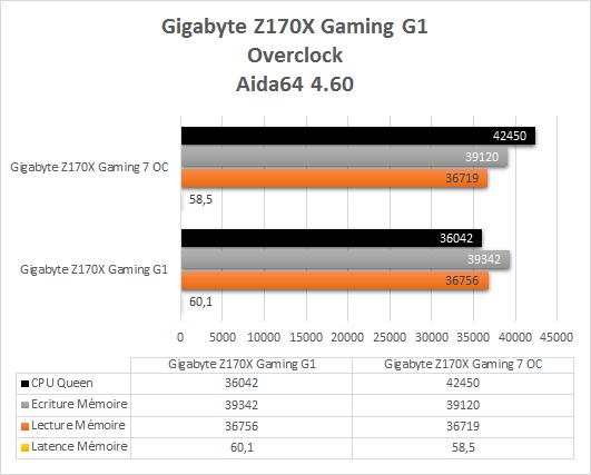 Gigabyte_Z170X_Gaming_G1_resultats_OC_aida64