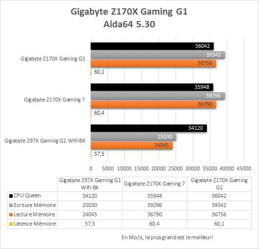 Gigabyte_Z170X_Gaming_G1_resultats_aida64