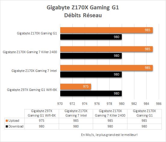Gigabyte_Z170X_Gaming_G1_resultats_reseau