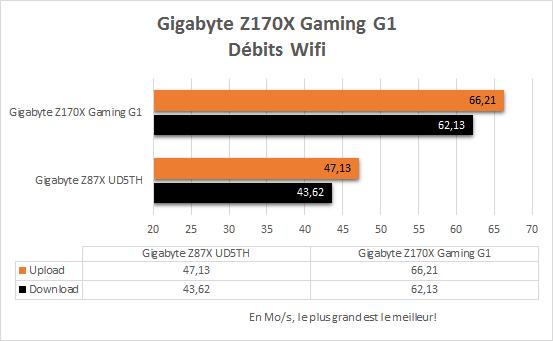 Gigabyte_Z170X_Gaming_G1_resultats_wifi