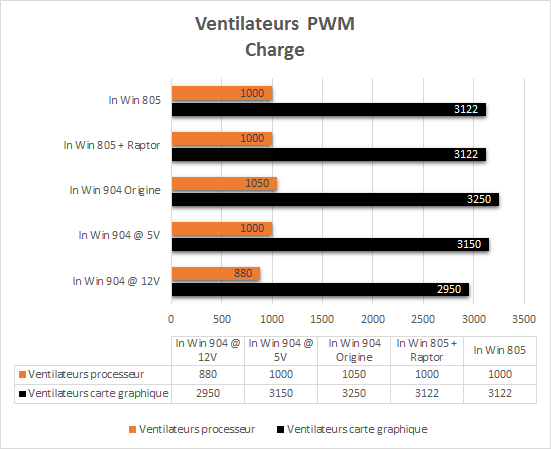 In_Win_805_resultats_charge_pwm