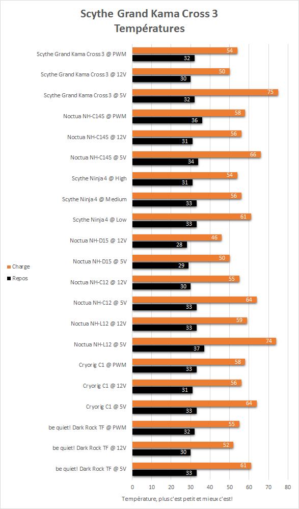 Scythe_Grand_Kama_Cross_3_resultats_temperatures