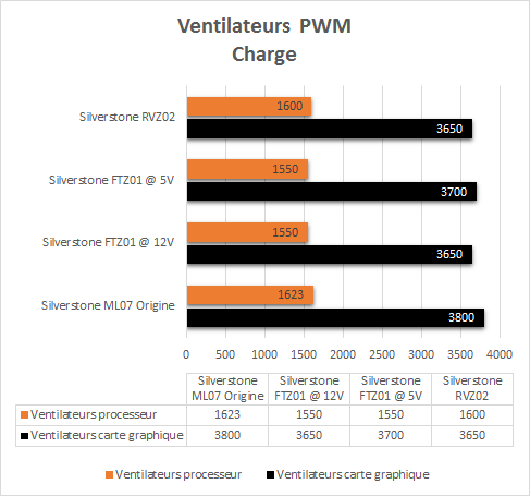 Silverstone_RVZ02_resultats_charge_pwm
