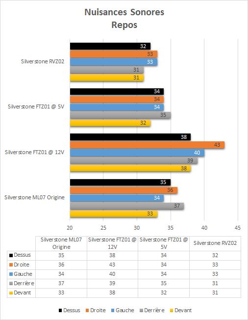 Silverstone_RVZ02_resultats_repos_nuisances_sonores