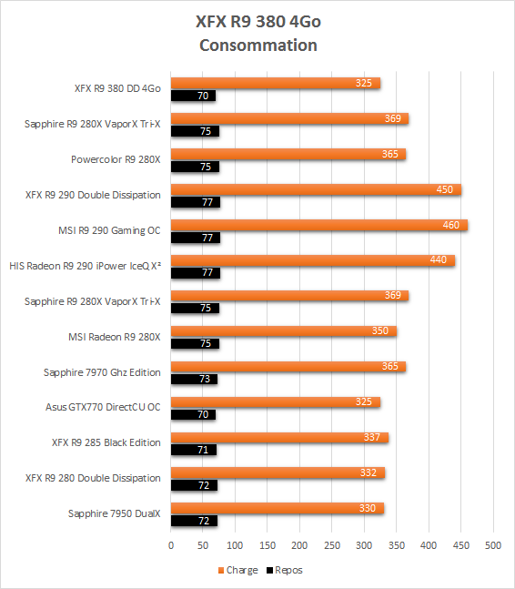 XFX_R9_380_resultats_consommation