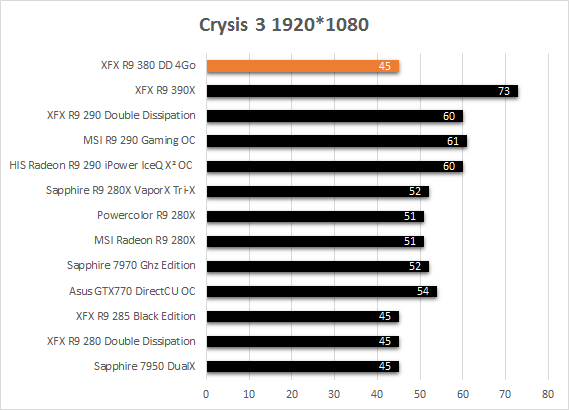 XFX_R9_380_resultats_jeux_crysis3