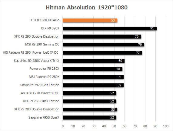 XFX_R9_380_resultats_jeux_hitman_absolution