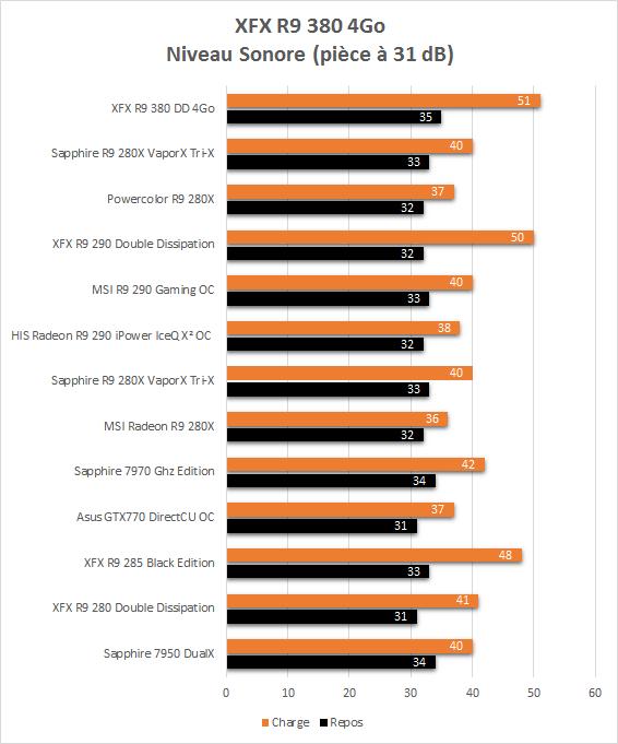 XFX_R9_380_resultats_niveau_sonore
