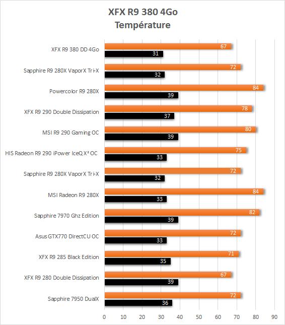 XFX_R9_380_resultats_temperature