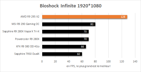 AMD_R9_295_X2_resultats_jeux_1920_bioshock_infinite